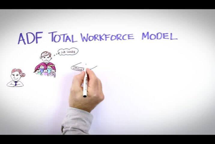 adf total workforce model