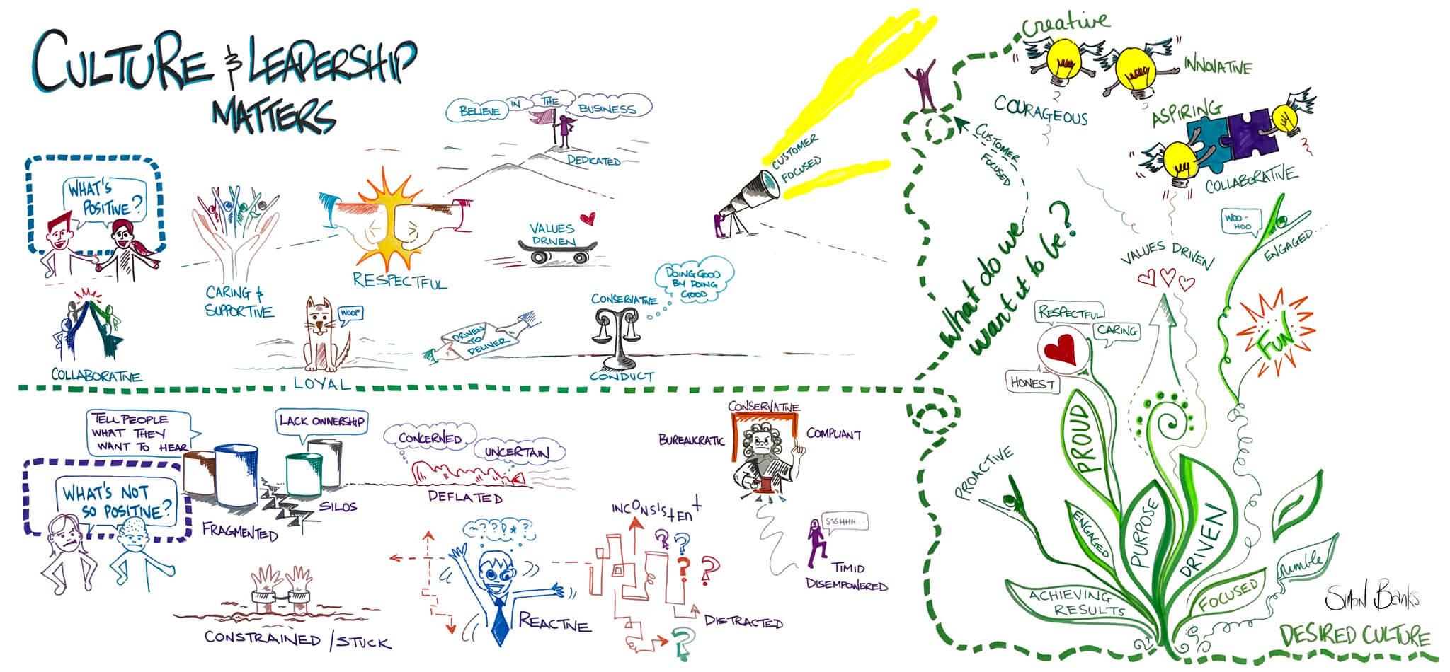 Simon Banks Graphic Facilitation Exploring Culture