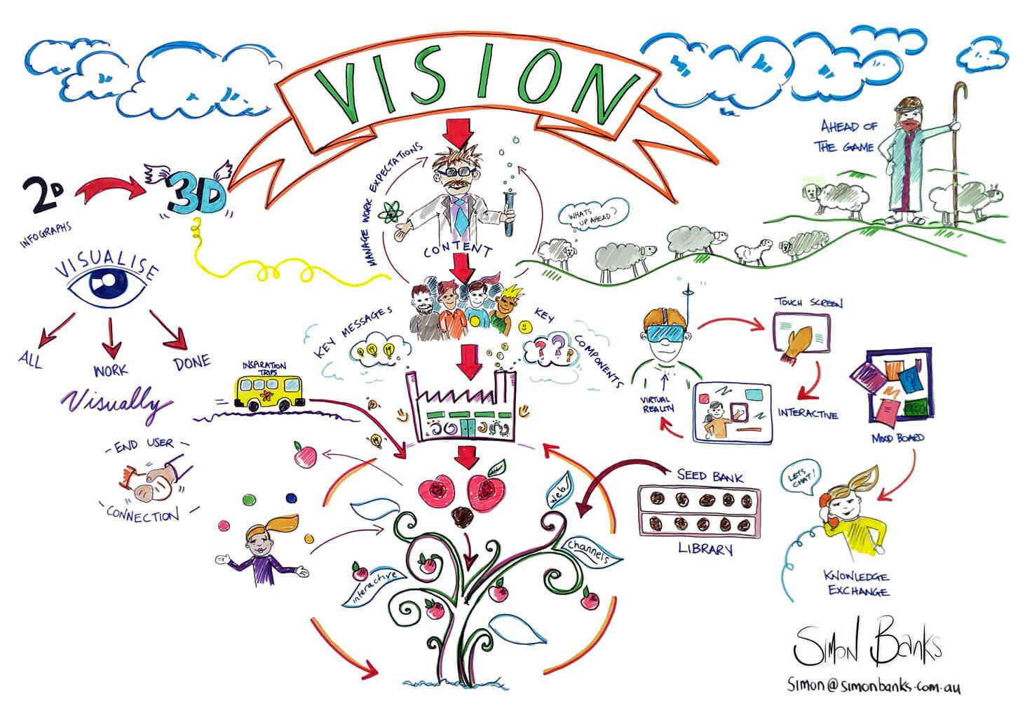 Simon Banks Graphic Faciltiation Vision Statement