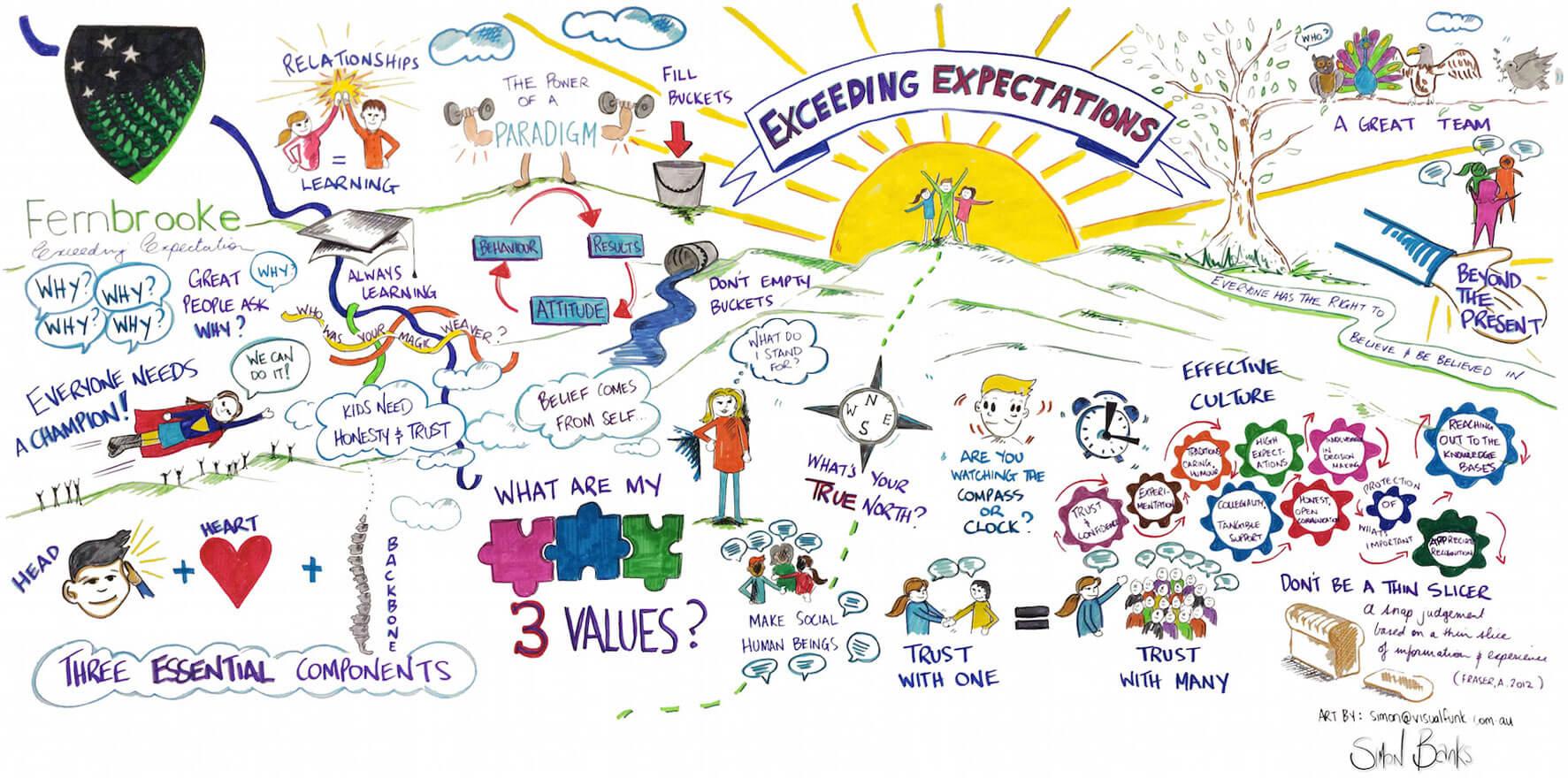 Simon Banks Leadership Graphic Facilitation QELI